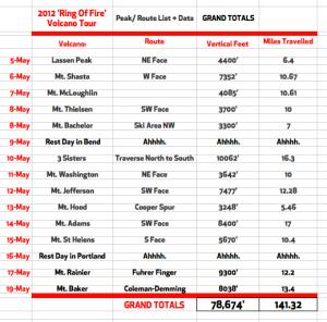 VolcanoTour Stats Final
